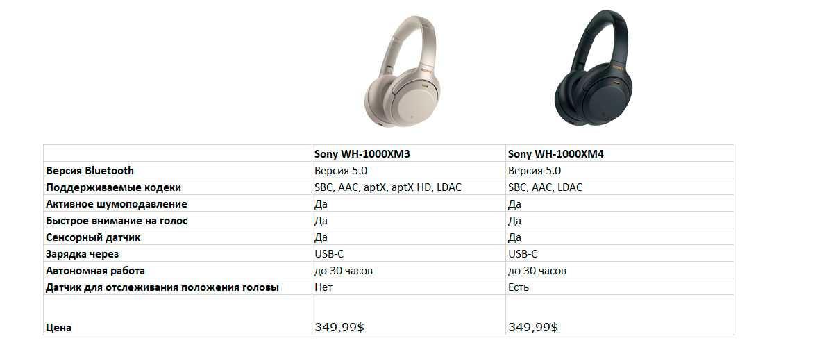 Беспроводные стереонаушники с функцией шумоподавленияwh-1000xm4