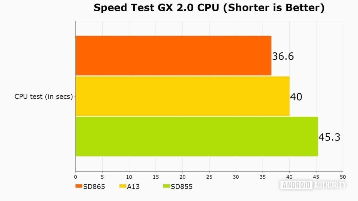 Какой будет первый смартфон на snapdragon 875, а какие не получат его вообще - androidinsider.ru