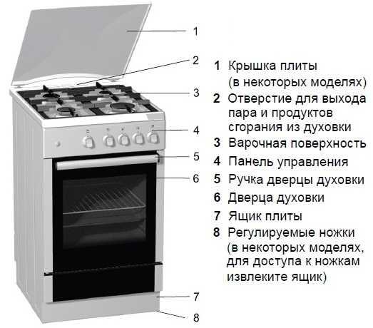Разбираемся в кухонных плитах: как выбрать печку?