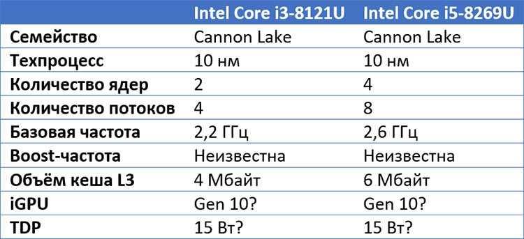 Под видом нового 10 поколения процессоров intel продаст устаревшие 14 нм чипы - cnews