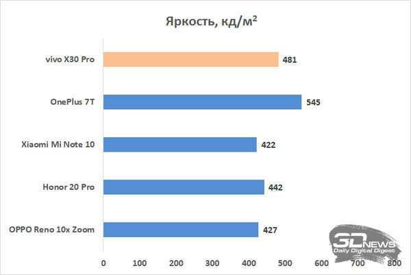 Обзор vivo x30 pro: смартфон с 60-кратным зумом не для россии