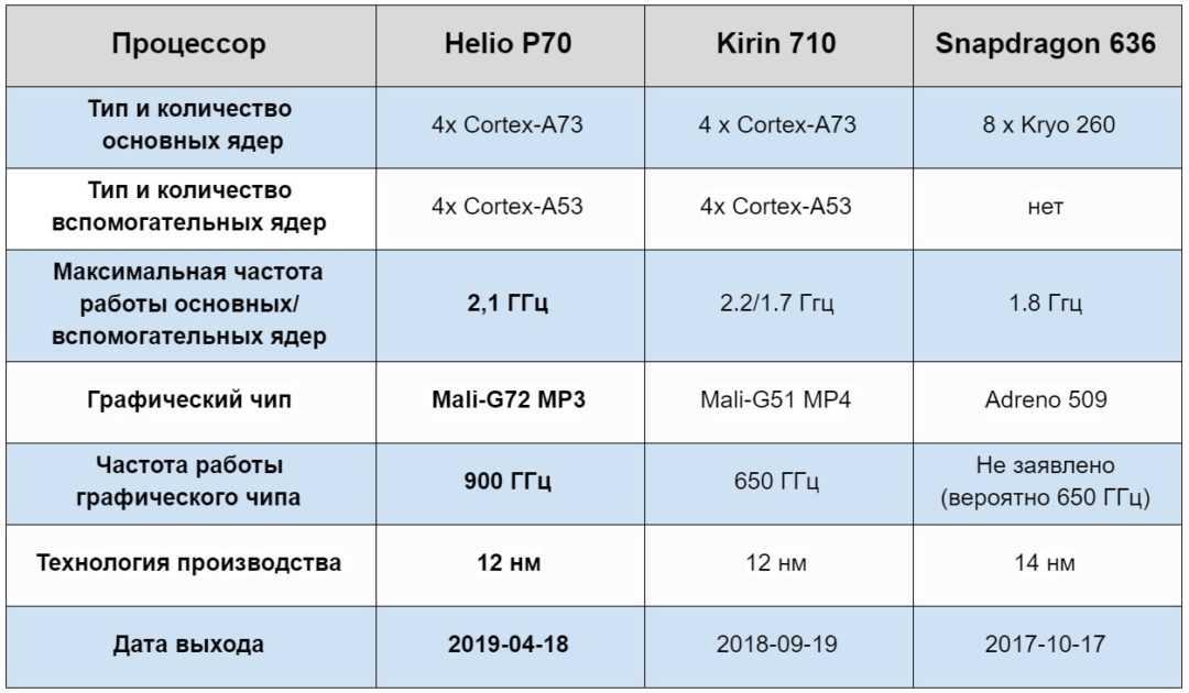 Snapdragon 888 или kirin 9000? какой из новых процессоров лучше - androidinsider.ru