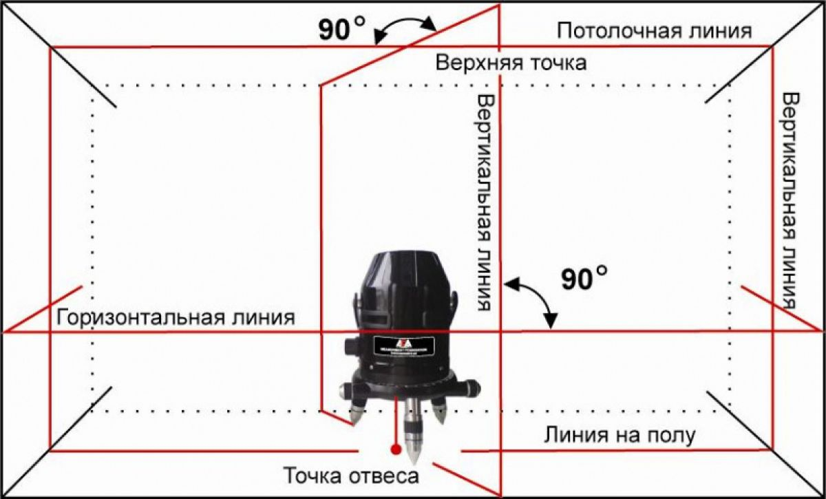 Обзор лучших лазерных уровней: инструкция по применению и советы как выбрать уровень